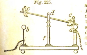 電気ブランコ。グレイ『自然哲学の基礎』(1850)p.269